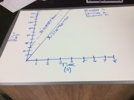 Student whiteboard