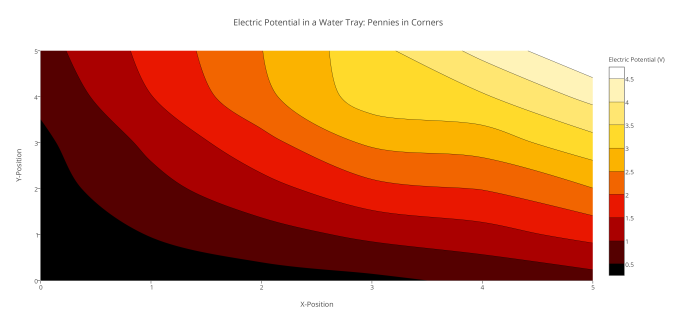 Electric Potential in a Water Tray- Pennies in Corners (1)