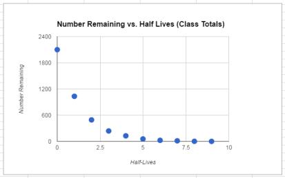 half life class data