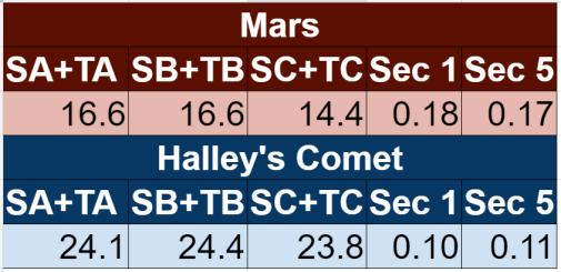 comet-results