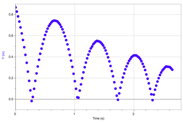 pos-time-graph