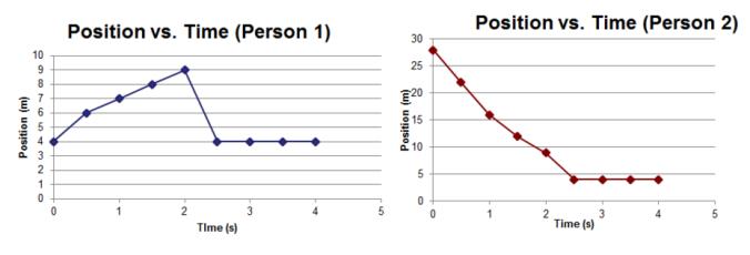sledding-graphs