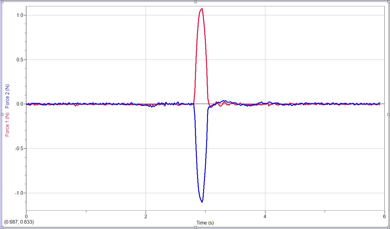 collision lab f-t graph