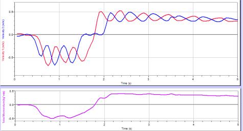 Top: v vs. t for each cart, Bottom: p vs. t for system