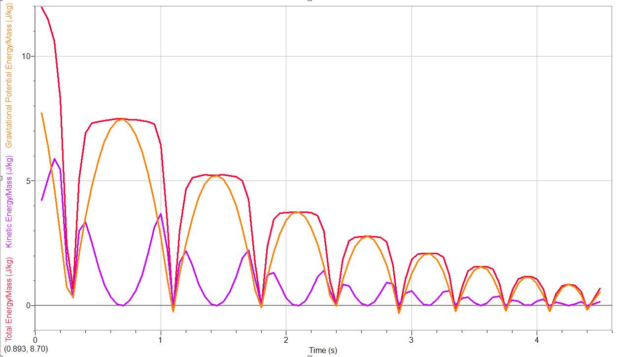 kickball e-t graphs.PNG