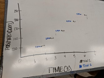 Graphing two trials