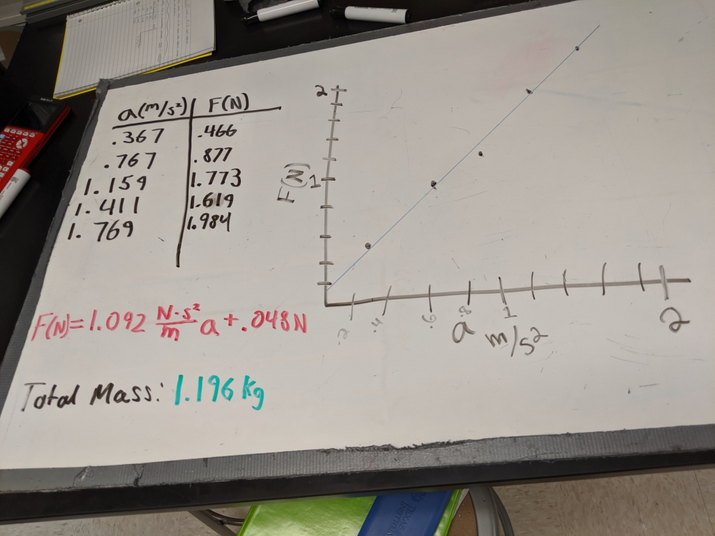Whiteboard with a data table with values for acceleration and force, a graph of force vs. acceleration, an equation for the line of best fit, and a value for the total mass the group used. The slope of the line of best fit is very close to the total mass.